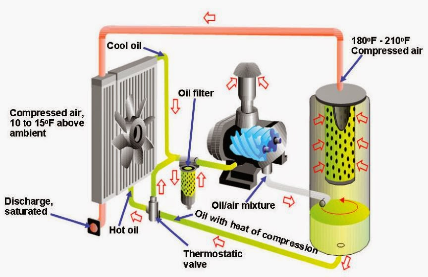 oil+lube+screw+components.bmp air compressor works keni ganamas co