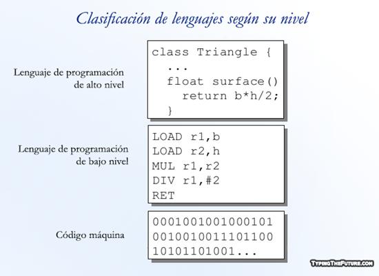 Clasificación lenguajes alto y bajo nivel