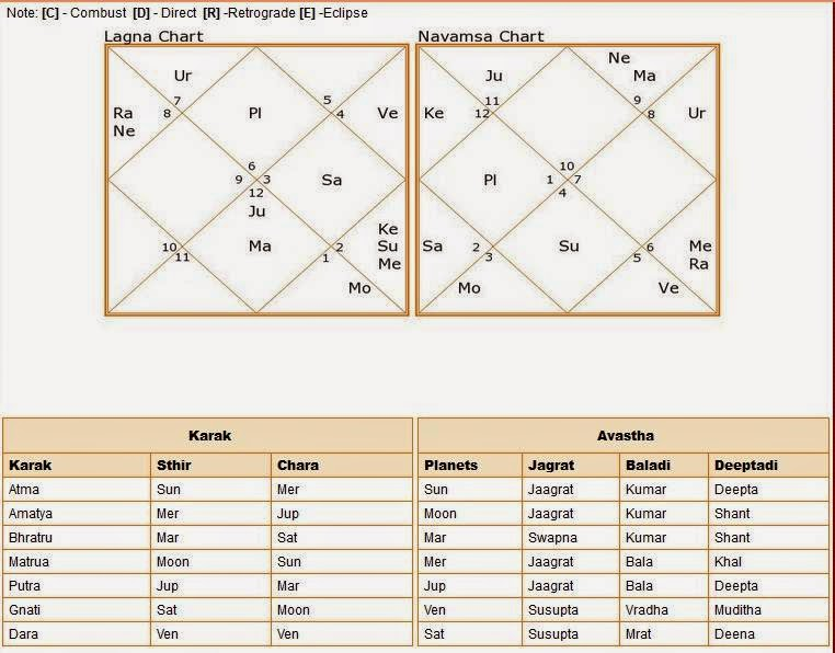 Indian Astrology Case Study Of Virgo Ascendent Birth Chart