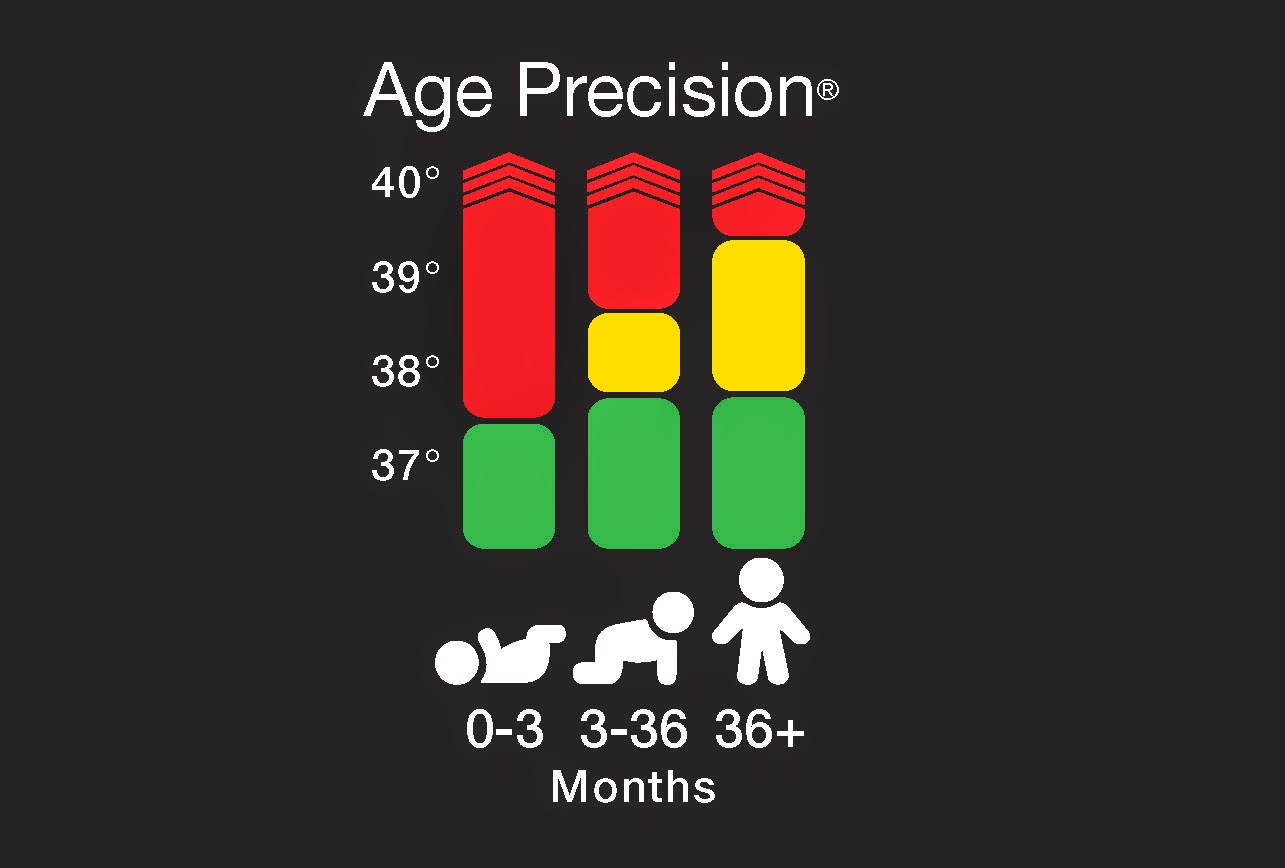 Ear Thermometer Fever Chart Heartpulsar