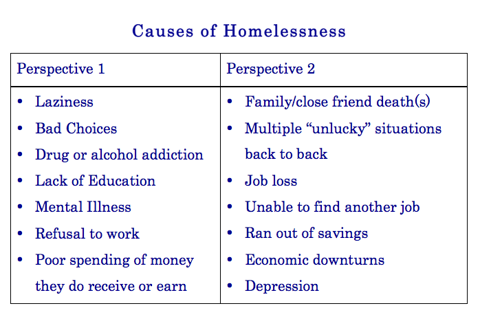homelessness hypothesis