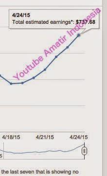 Cara Meningkatkan CPM (Penghasilan) Saluran Youtube Anda