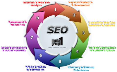 Basic teknik seo untuk meningkatkan pengunjung blog