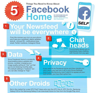 Facebook Home Has Been Downloaded 1 Million Times