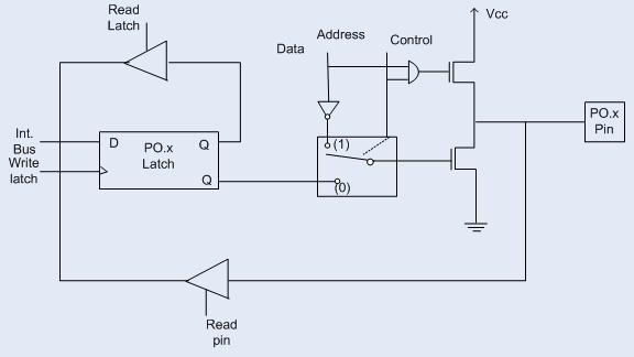 Io ports microcontroller 8051 microcontroller 8051 io ports microcontroller 8051 ccuart Choice Image