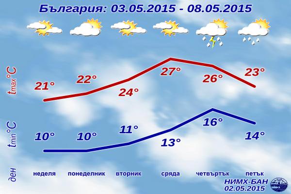 Седмична Прогноза за времето за 3-8 май 2015