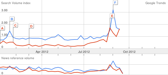 Google Trends Obama Romney