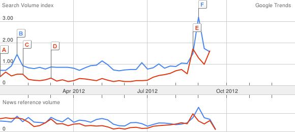 Google Trends Obama Romney