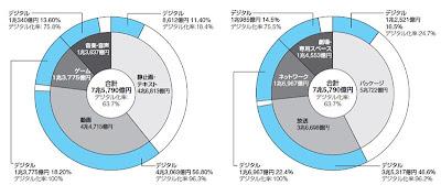 デジタルコンテンツ市場規模