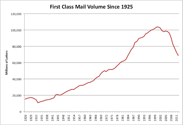 US Mail Volume