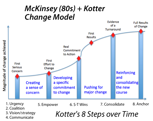 change management model n step Usability and research made on lewin´s 3 step model   ing change  management models and using them as reference concluding recommendations.
