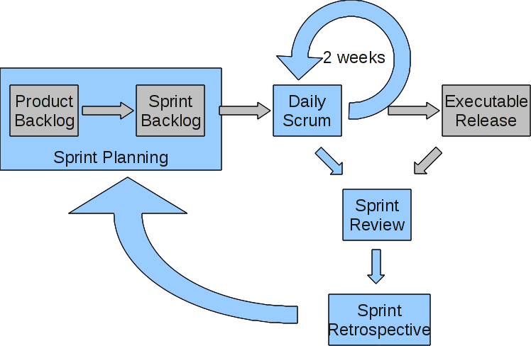 paul gestwicki    s blog  scrum diagram rfcupdate  based on some of the comments  i made this alternative  also cc by nc sa  that shows the data path from the executable release  nee potentially