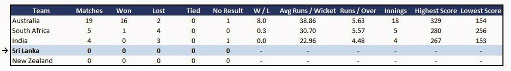 Sri Lanka team stats - Recent Form in ODI Cricket in Australia (last 24 months)