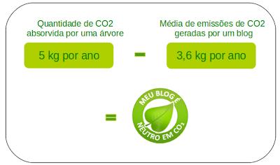 5 kg de carbono absorvidos pela árvore, para 3,6 produzido pelo nosso blog.