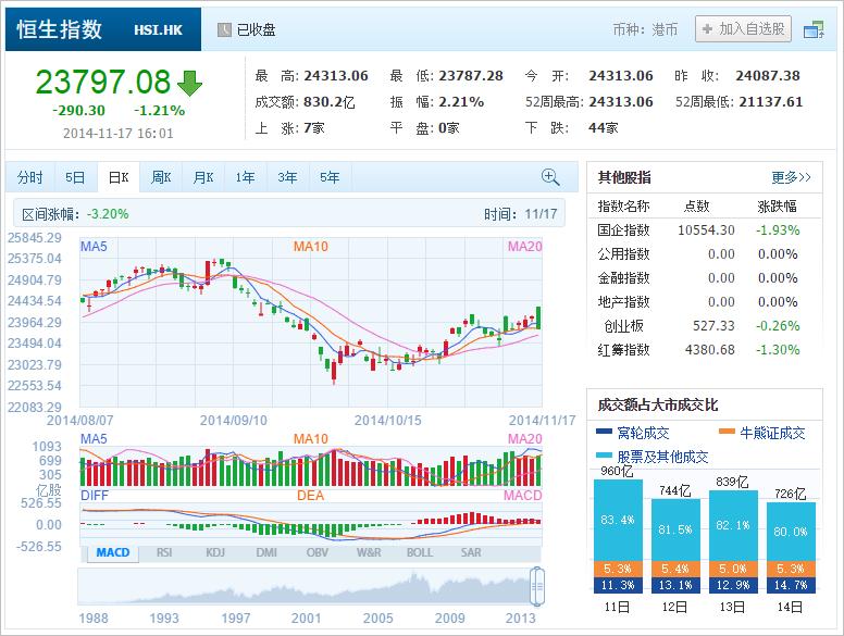 中国株コバンザメ投資 香港ハンセン指数20141117