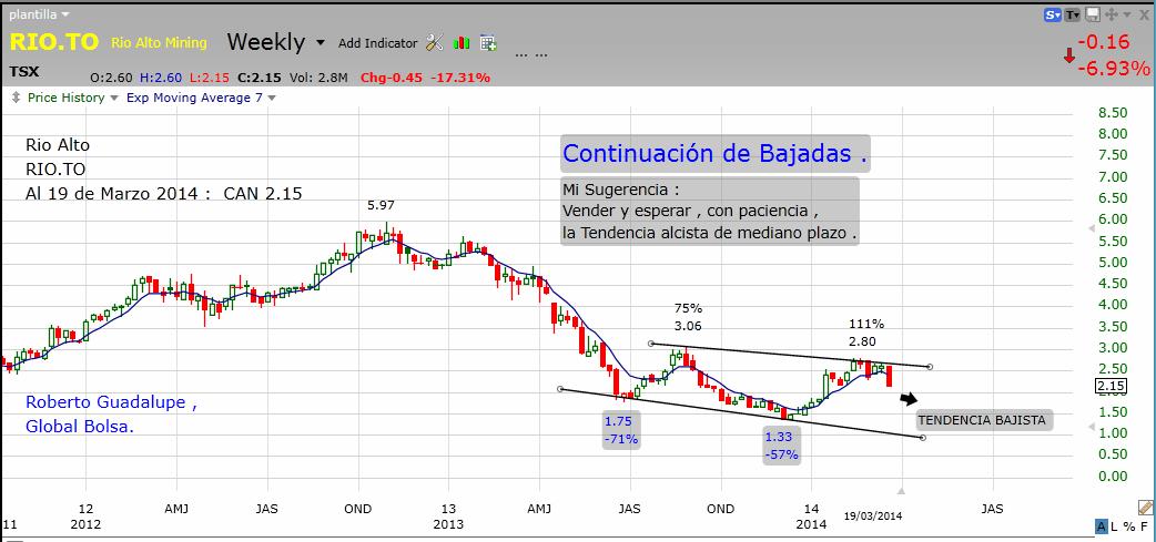 http://www.global-bolsa.com/index.php/articulos/item/1686-rio-alto-rio-to-continuacion-de-bajadas-mi-sugerencia-por-roberto-guadalupe