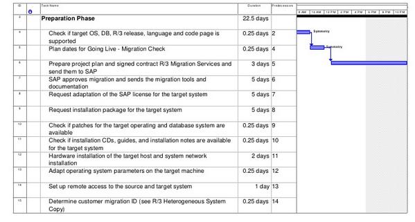 Sap Os Db Migration Project Plan Sap Basis Answers Sap