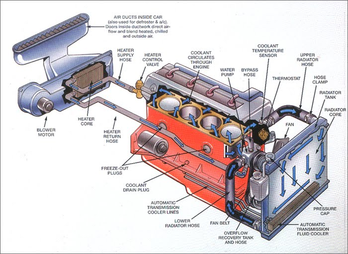 Plymouth Engine Cooling Diagram : Engine cooling system diagram