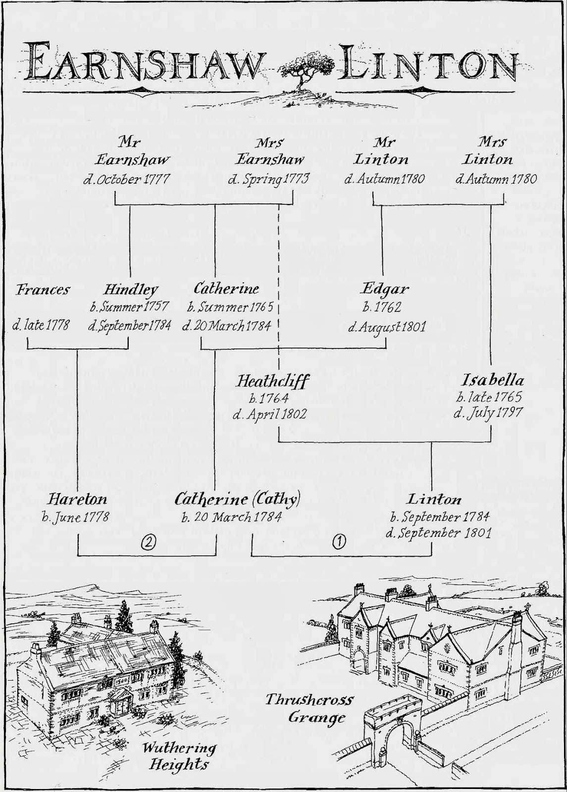 wuthering heights linton the revision ward wuthering heights  the revision ward wuthering heights family tree