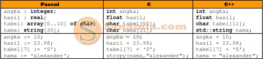 Perbedaan Bahasa Pemrograman Pascal, C, C++ dari Segi Variabelnya
