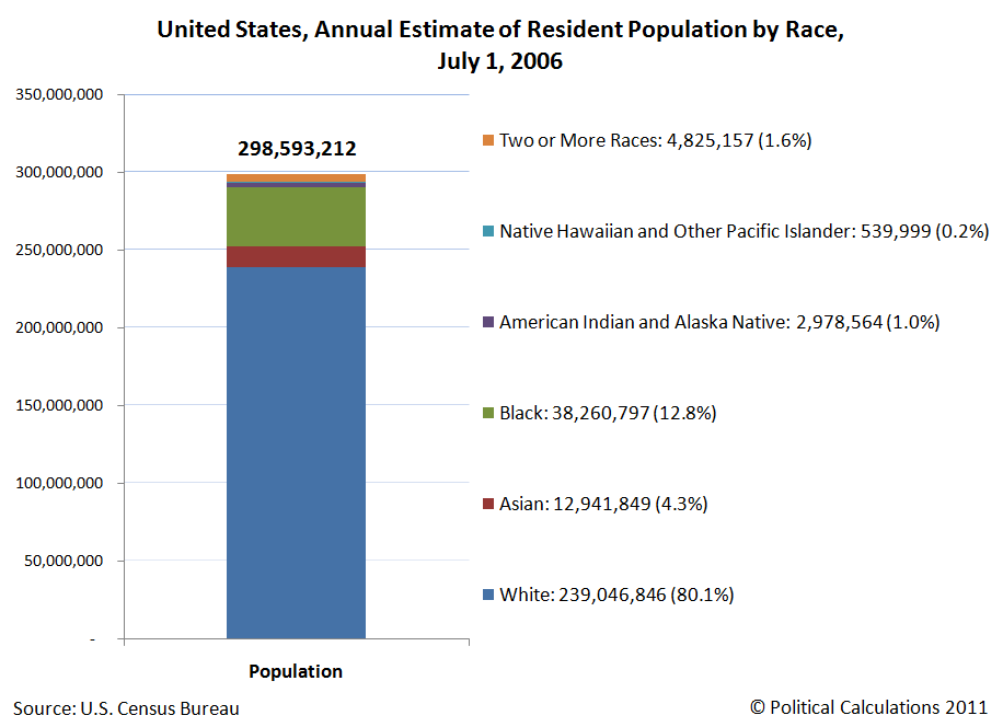 United States, Annual Estimate of Resident Population by Race, July 1, 2006