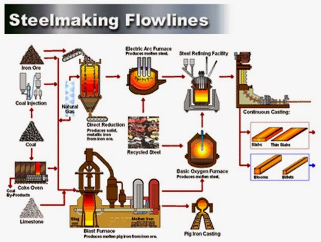Material Flow Analysis For Steel Manufacturing Unit Mechanical