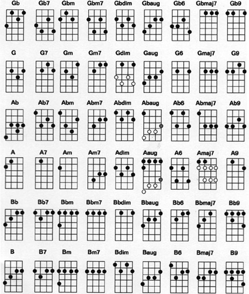 Kunci Gitar Lengkap Ukulele - TUTORIAL GITAR LENGKAP