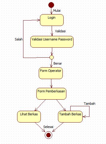 Tutorial kampus kumpulan tutorial statechart diagram pemberkasan ccuart Image collections