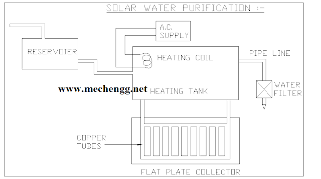 DIAGRAM OF SOLAR WATER PURIFICATION BY USING  THERMAL METHOD