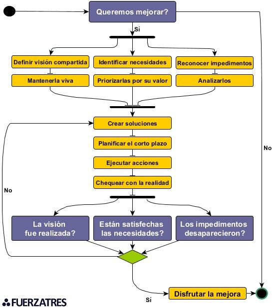 Diagrama de flujo fuerza tres diagrama de flujo ccuart Gallery