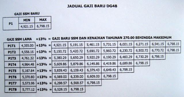 Jadual Gaji SSM 2012 Bagi Gred DG41, DG44, DG48 dan DG52