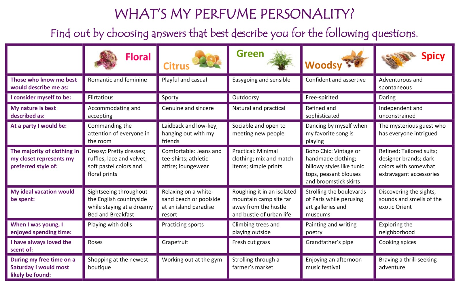 vessel blog what s my perfume personality once you determine which category best describes you click here to a vessel fragrance that suits you best