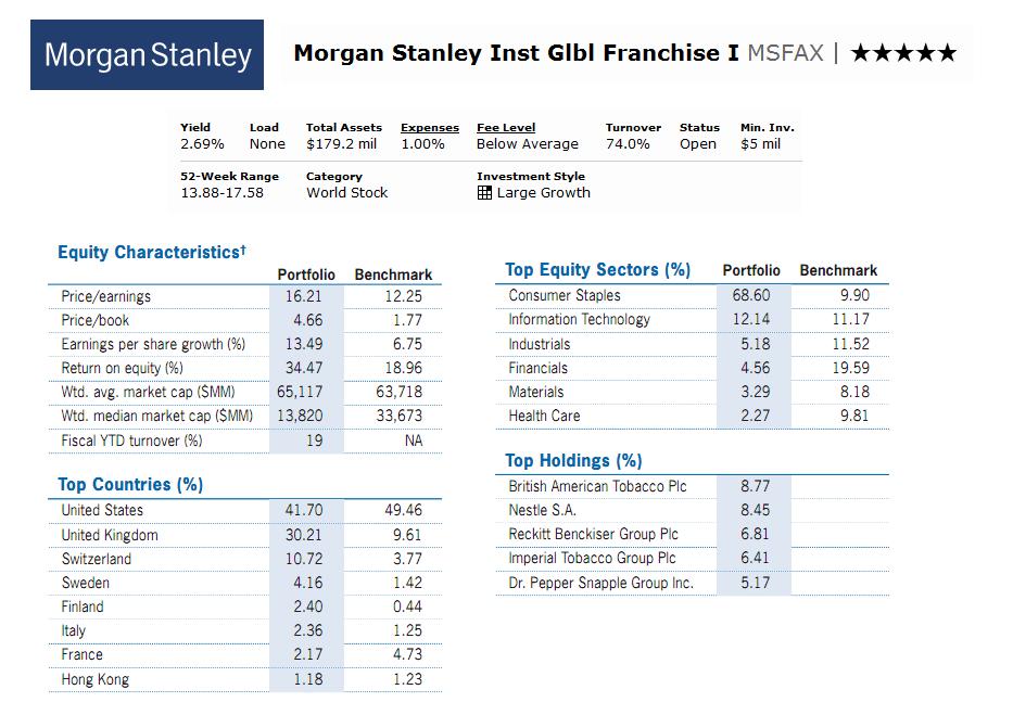 Morgan stanley employee stock options