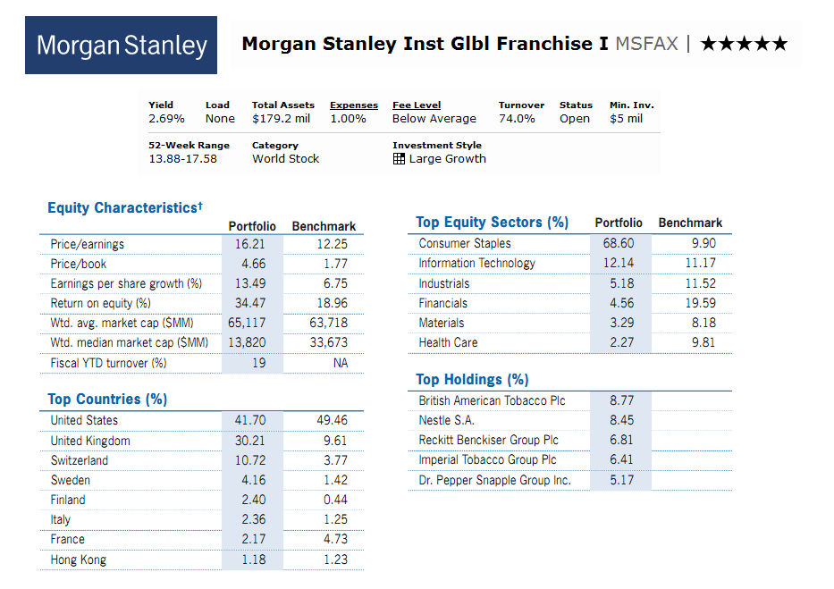 Morgan Stanley Institutional Global Franchise Fund Msfax
