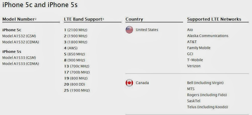 Spectrum And 4g Insights Lte Band Class Updates