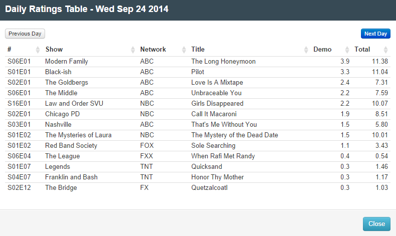 Final Adjusted TV Ratings for Wednesday 24th September 2014