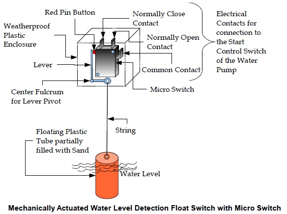 mechanically actuated water level detection float switch with micro switch