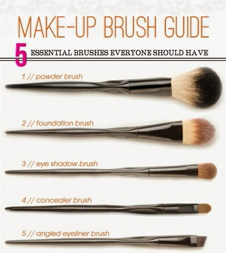 Welcome to Linda Hris Fashion Blog Make Up Brush Guide