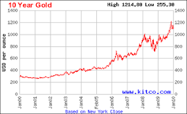 Harga emas dalam tempoh 10 tahun