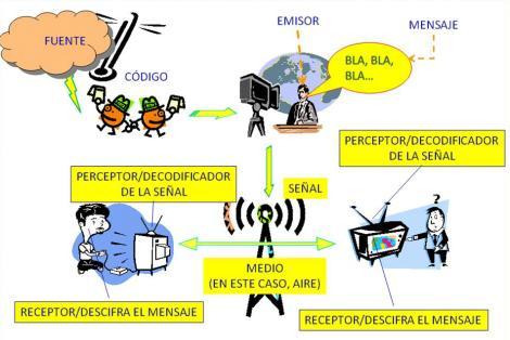 Concepto de comunicacion humana pdf
