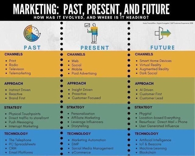 Marketing: Past, Present and Future