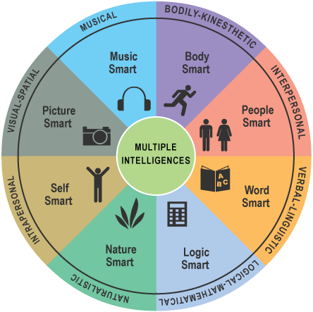 the three types of interpersonal social intelligence