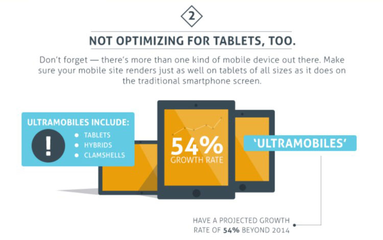 Tampilan Template Tablet