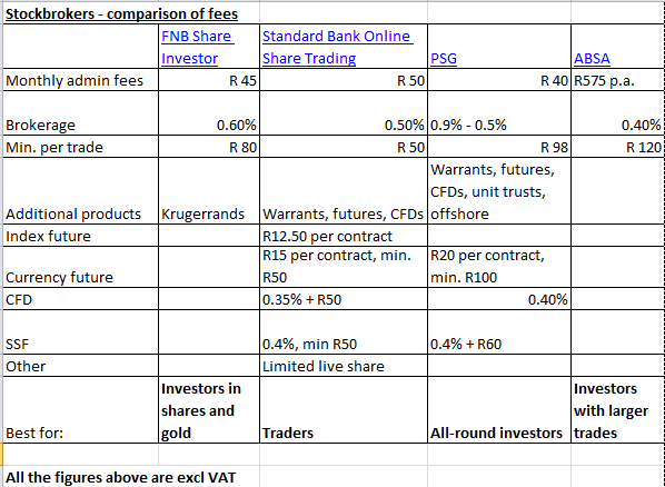 Standard bank online trading fees