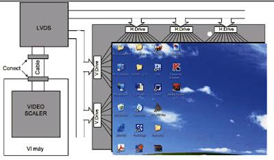Hình 20 - Mạch LVDS gắn liền với màn hình, từ máy kết nối đến mạch LVDS thông qua cáp tín hiệu và các rắc cắm Connect.