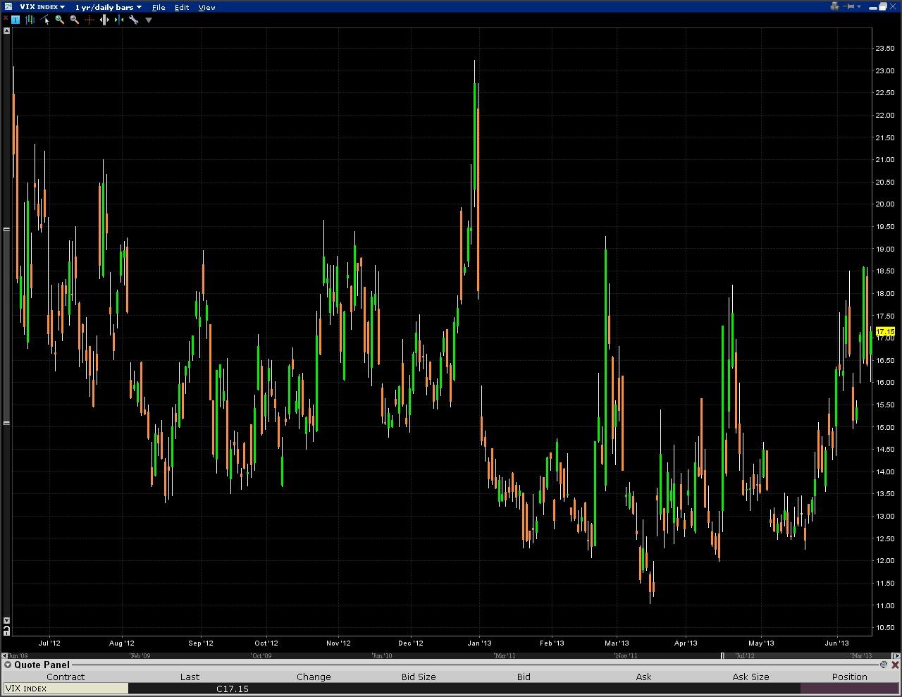 Vix spread trading strategies