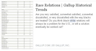 Race Relations - Gallup Polls
