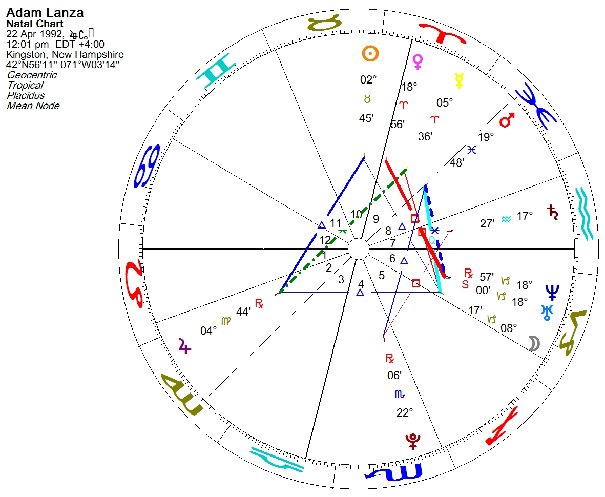 Science astrology a school tragedy the newtown mass shooting and it says that he somehow lacked empathy that he could not easily feel the feelings of the people around him according to the astrological theory nvjuhfo Images
