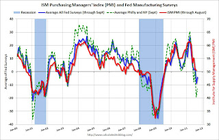 Fed Manufacturing Surveys and ISM PMI