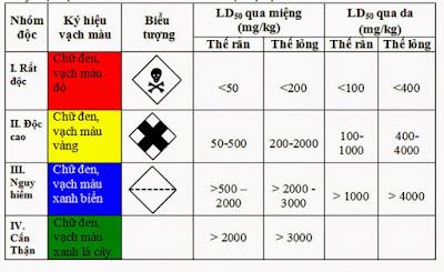 Nhận biết độ độc của các loại thuốc diệt mối, thuốc bảo vệ thực vật